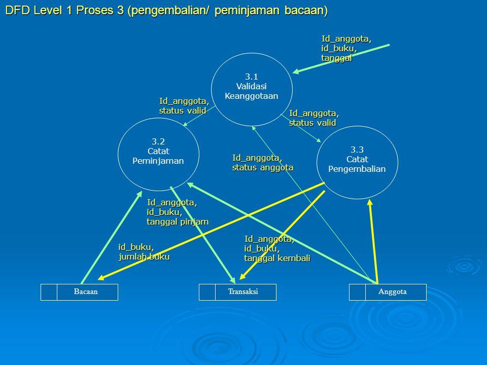DFD Level 1 Proses 3 (pengembalian/ peminjaman bacaan)