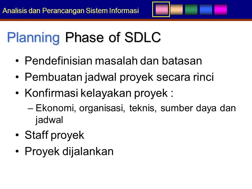 Planning Phase of SDLC Pendefinisian masalah dan batasan