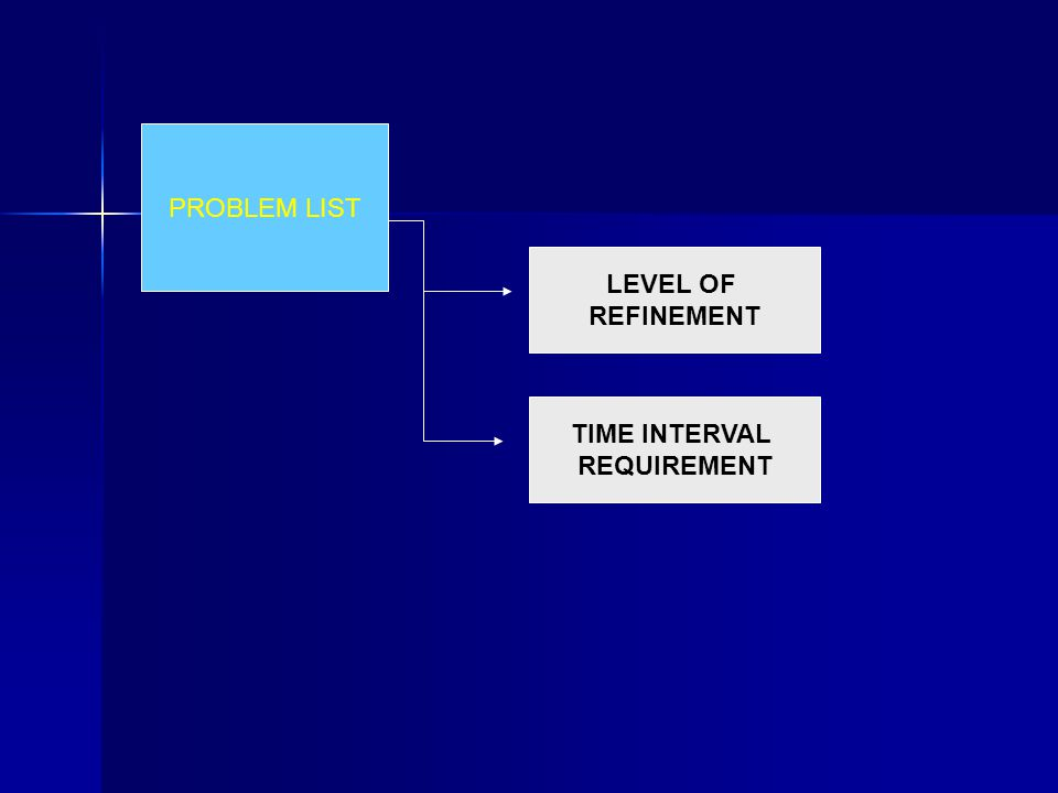 PROBLEM LIST LEVEL OF REFINEMENT TIME INTERVAL REQUIREMENT