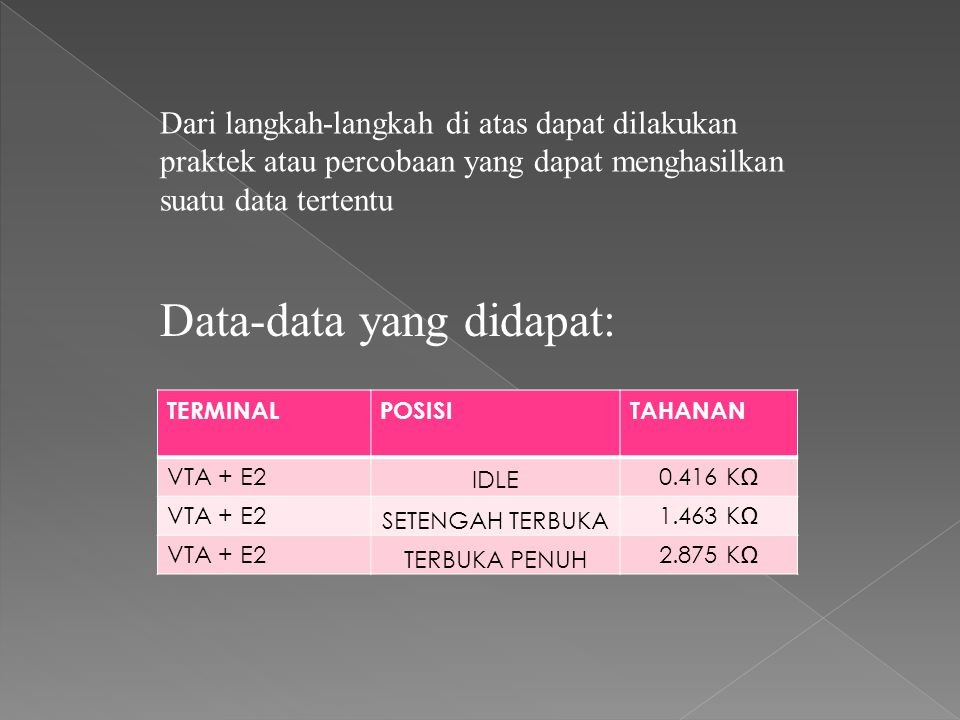 Data-data yang didapat: