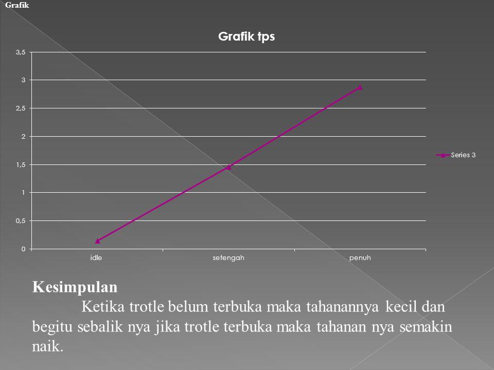 Grafik Kesimpulan.