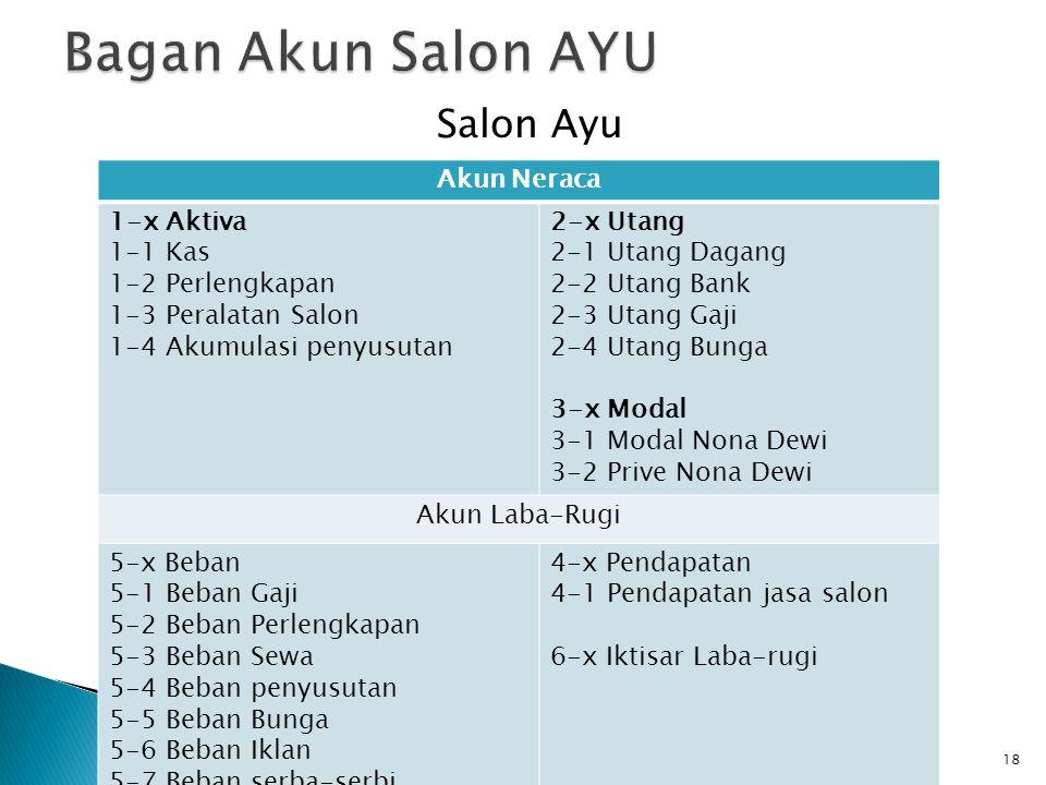 Bagan Akun Salon AYU Salon Ayu Akun Neraca 1-x Aktiva 1-1 Kas