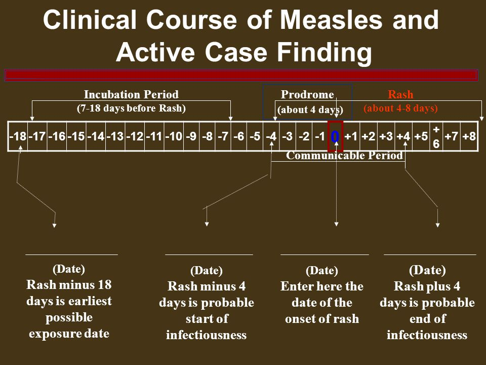 Clinical Course of Measles and