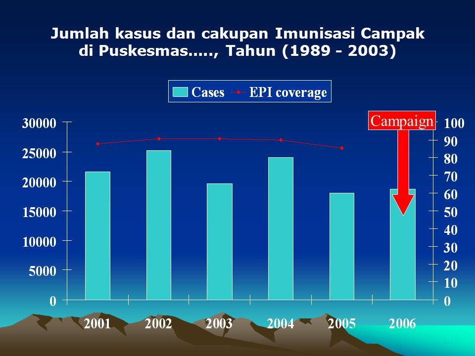 Campaign Jumlah kasus dan cakupan Imunisasi Campak