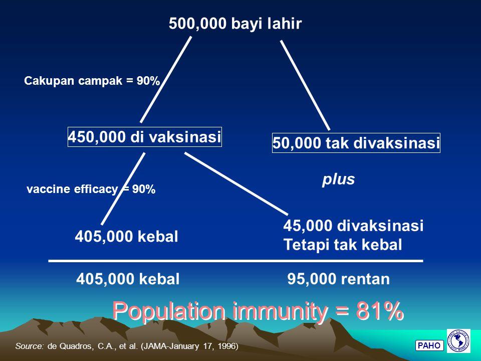 Population immunity = 81%