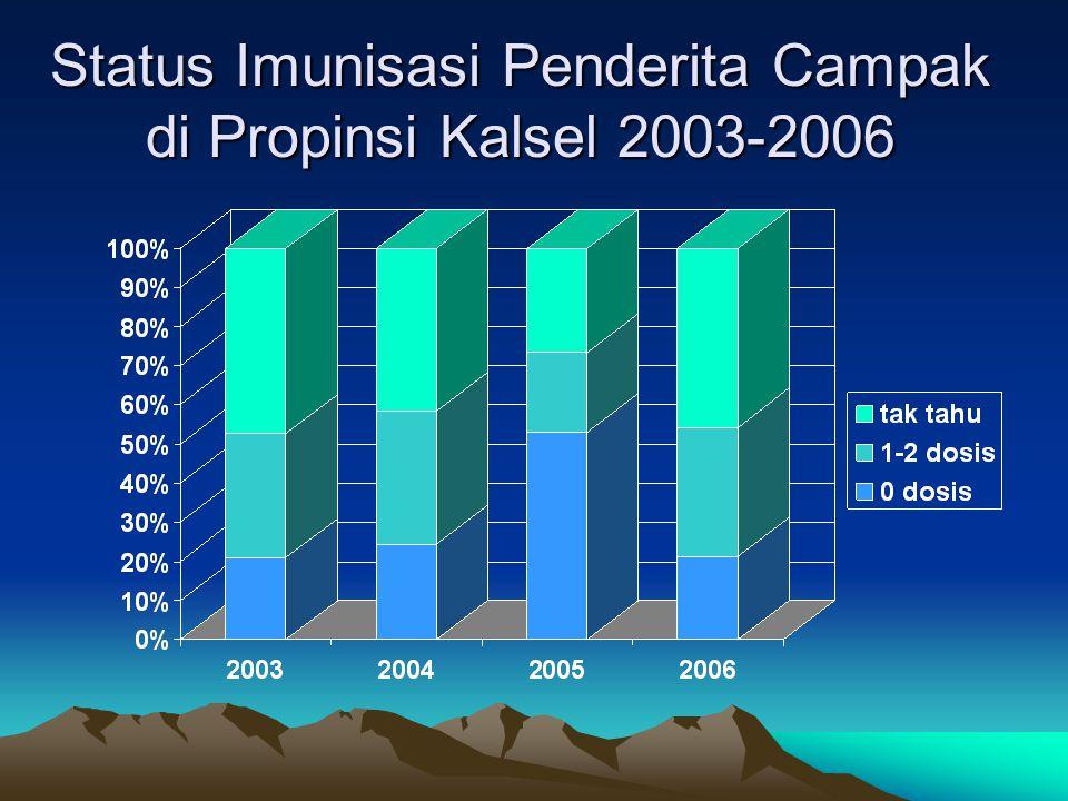 Status Imunisasi Penderita Campak di Propinsi Kalsel 2003-2006