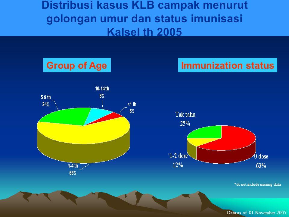Distribusi kasus KLB campak menurut golongan umur dan status imunisasi