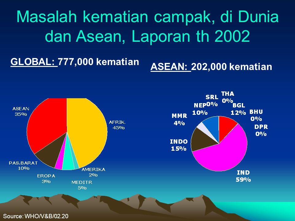 Masalah kematian campak, di Dunia dan Asean, Laporan th 2002