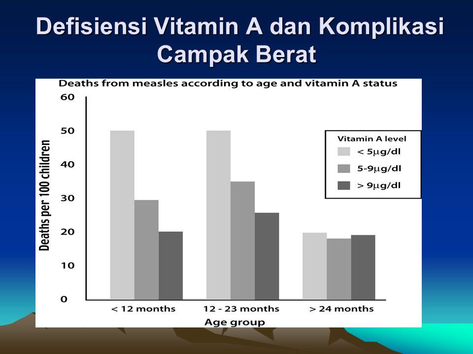 Defisiensi Vitamin A dan Komplikasi Campak Berat