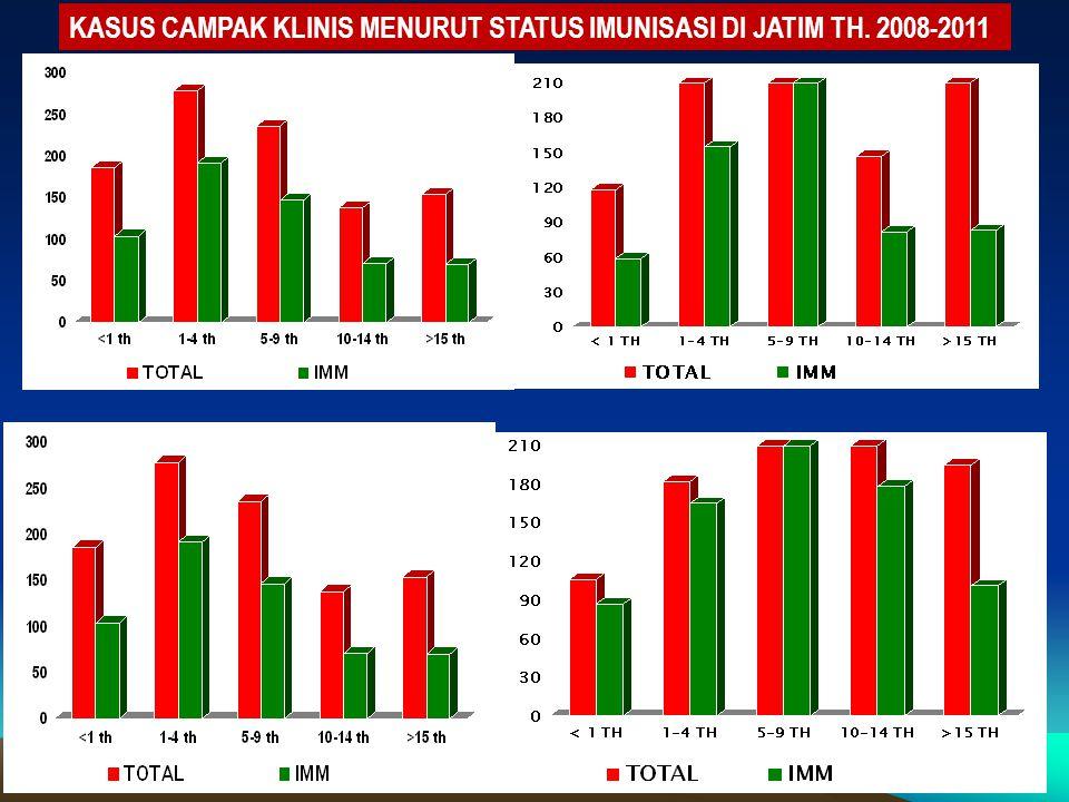 KASUS CAMPAK KLINIS MENURUT STATUS IMUNISASI DI JATIM TH. 2008-2011