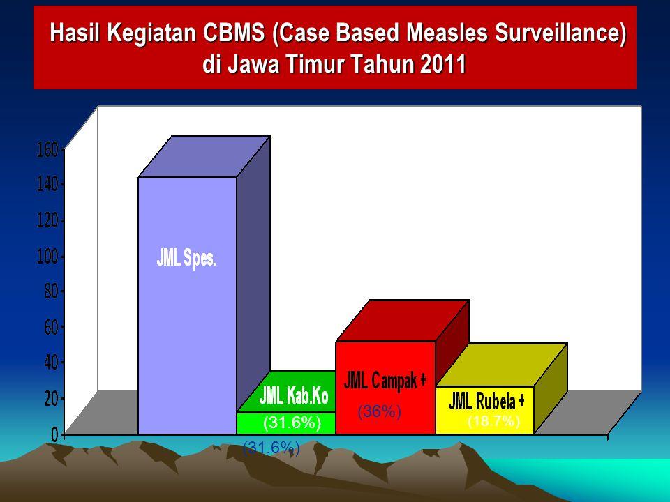 Hasil Kegiatan CBMS (Case Based Measles Surveillance) di Jawa Timur Tahun 2011