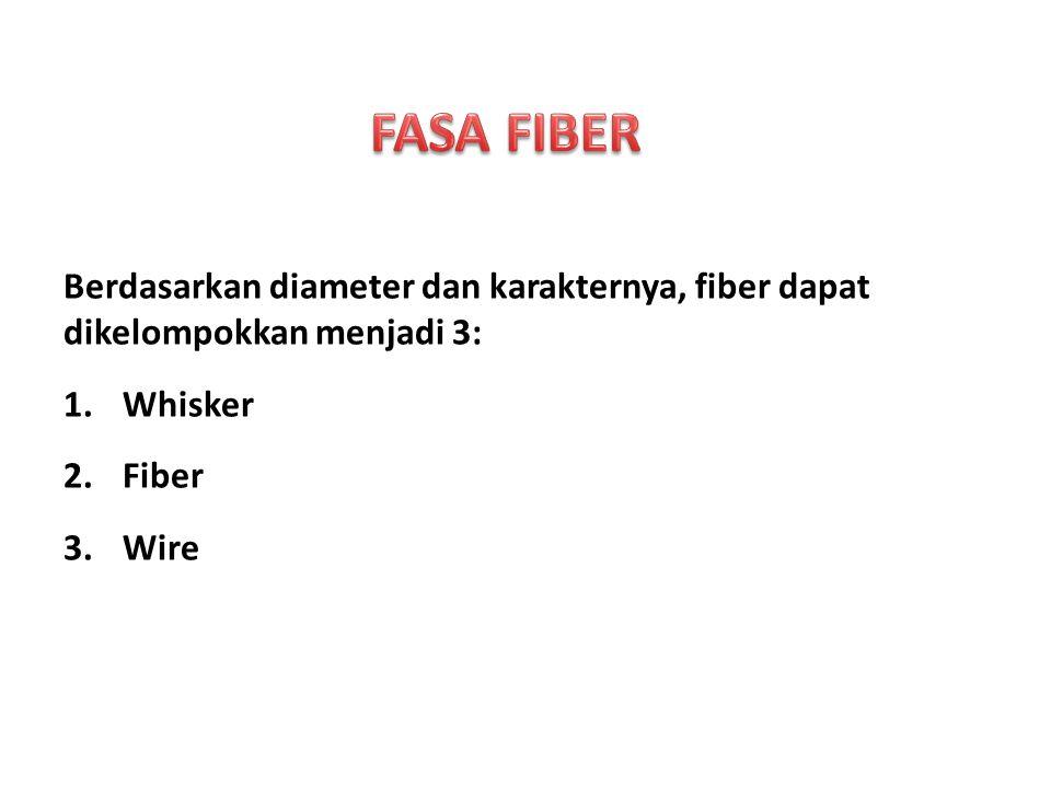 FASA FIBER Berdasarkan diameter dan karakternya, fiber dapat dikelompokkan menjadi 3: Whisker. Fiber.