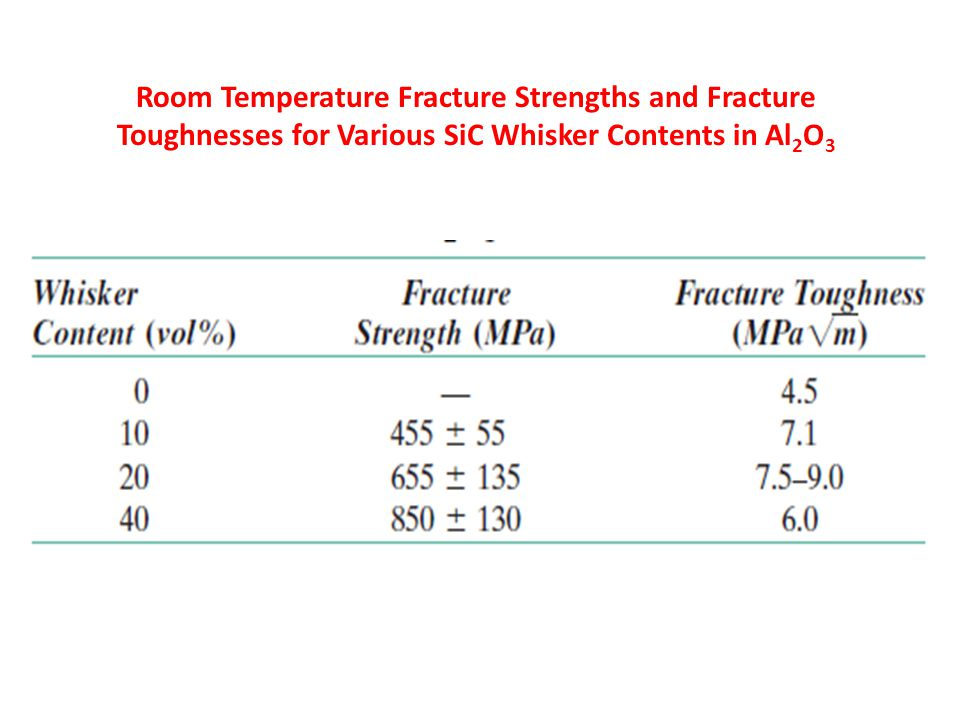 Room Temperature Fracture Strengths and Fracture Toughnesses for Various SiC Whisker Contents in Al2O3