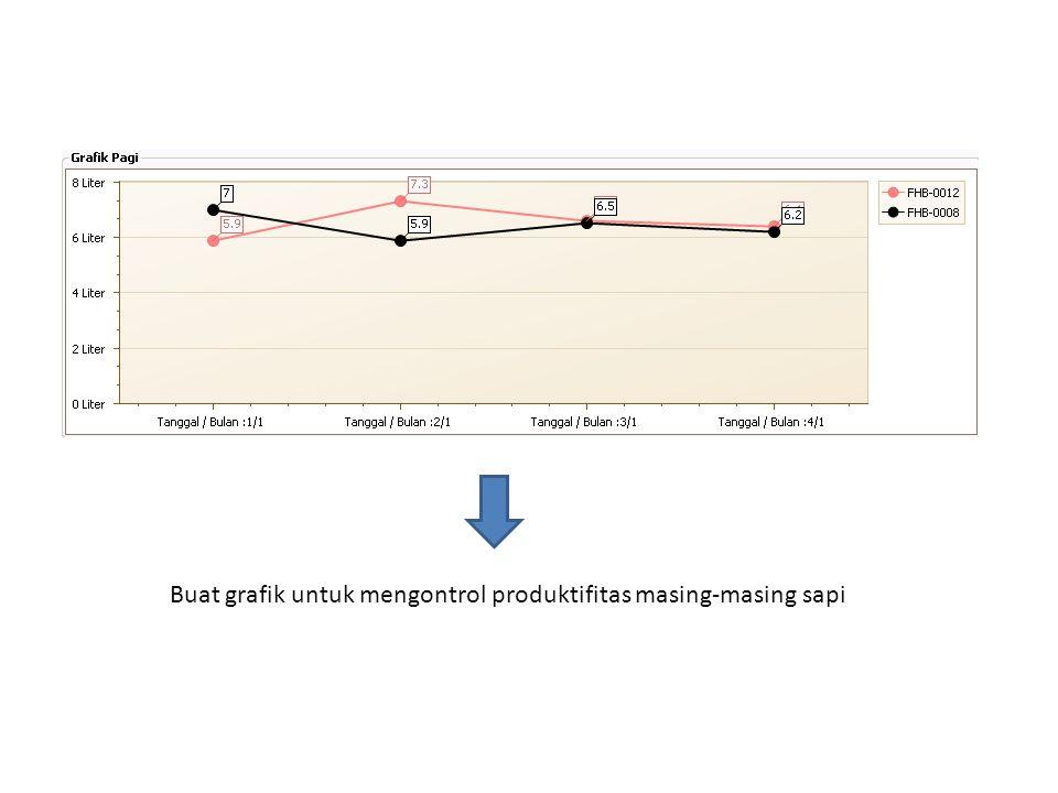 Buat grafik untuk mengontrol produktifitas masing-masing sapi