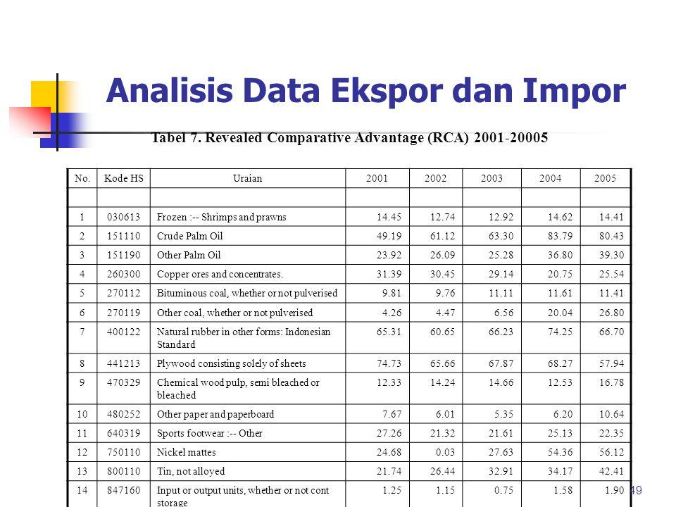 Analisis Data Ekspor dan Impor