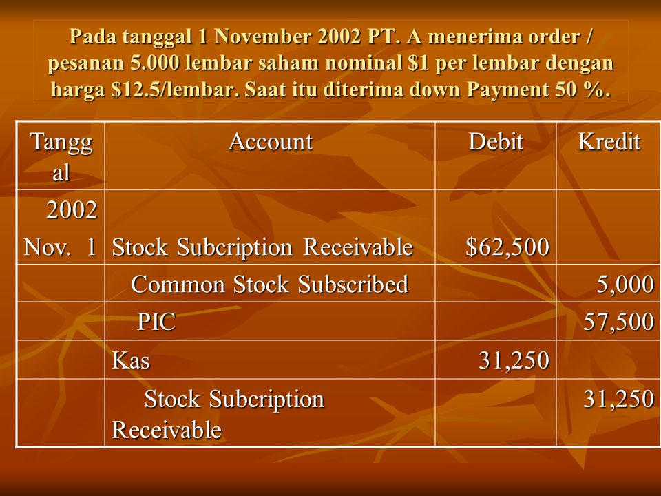 Stock Subcription Receivable $62,500 Common Stock Subscribed 5,000 PIC