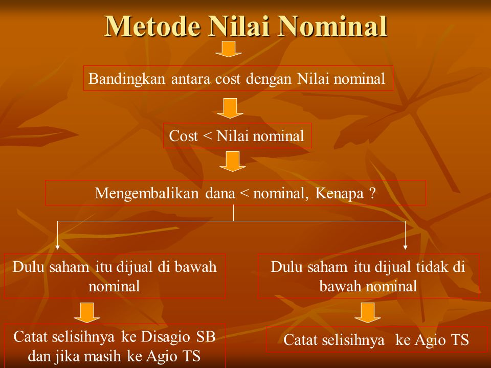 Metode Nilai Nominal Bandingkan antara cost dengan Nilai nominal