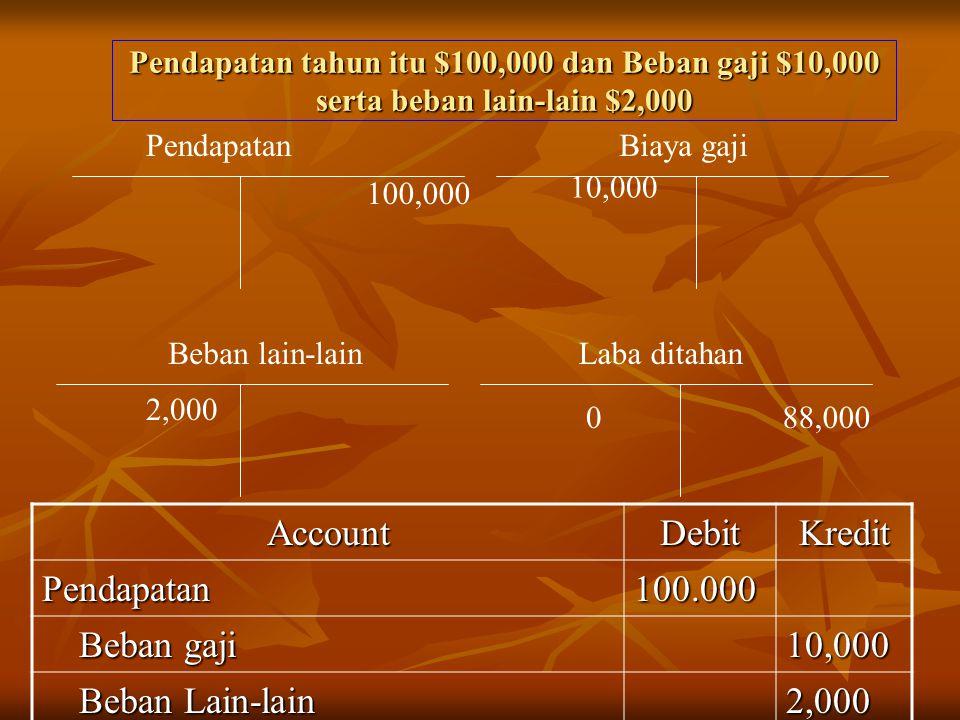 Account Debit Kredit Pendapatan 100.000 Beban gaji 10,000