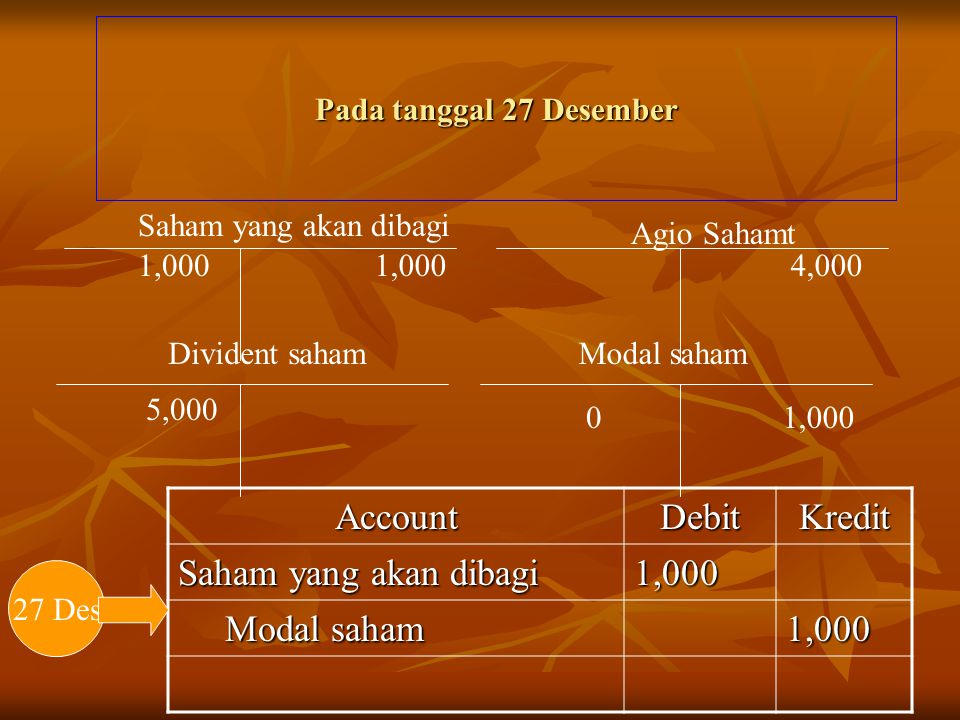 Account Debit Kredit Saham yang akan dibagi 1,000 Modal saham