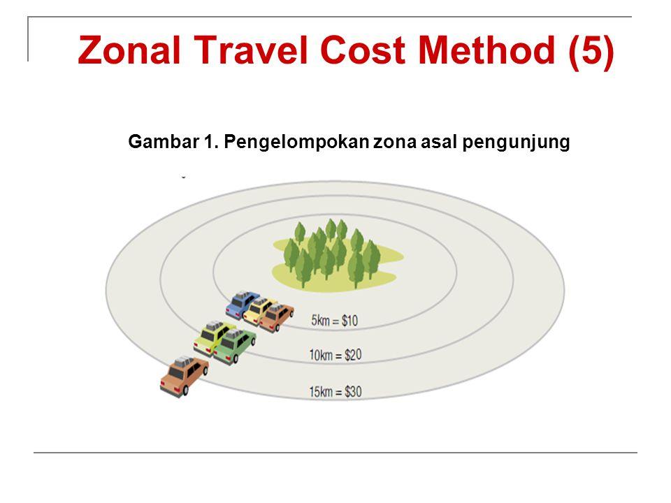Zonal Travel Cost Method (5)