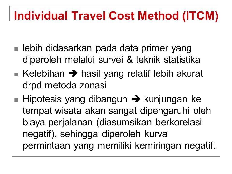 Individual Travel Cost Method (ITCM)