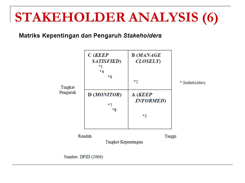 STAKEHOLDER ANALYSIS (6)