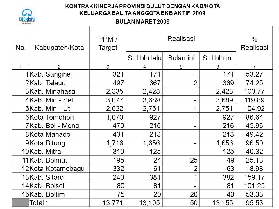 Realisasi PPM / % No. Kabupaten/Kota Target S.d.bln lalu Bulan ini