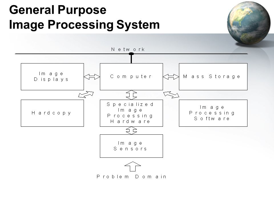 General Purpose Image Processing System