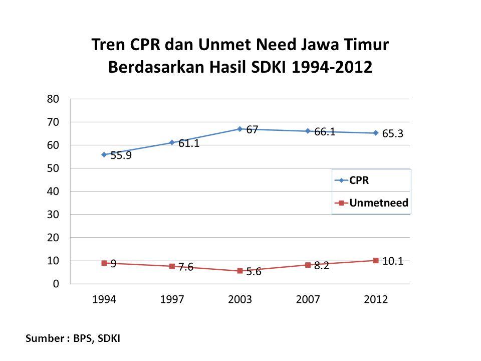 Tren CPR dan Unmet Need Jawa Timur Berdasarkan Hasil SDKI 1994-2012