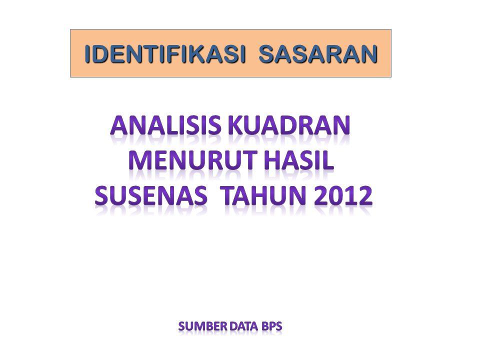 Analisis KUADRAN MENURUT HASIL SUSENAs TaHun 2012