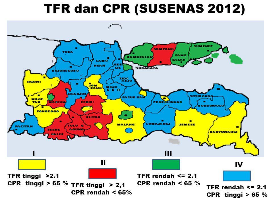 TFR dan CPR (SUSENAS 2012) I III II IV TFR tinggi >2.1