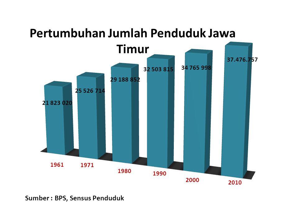 Pertumbuhan Jumlah Penduduk Jawa Timur