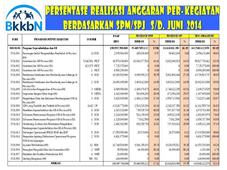 Persentase REALISASI anggaran per- KEGIATAN