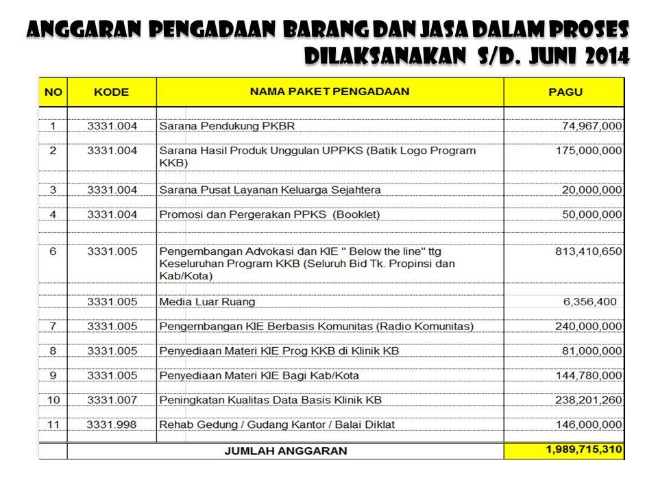 anggaran PENGADAAN BARANG DAN JASA DALAM PROSES DILAKSANAKAN s/d