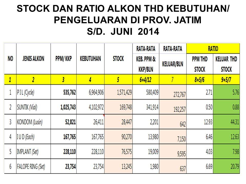 STOCK DAN RATIO ALKON THD KEBUTUHAN/ PENGELUARAN DI PROV. JATIM S/D
