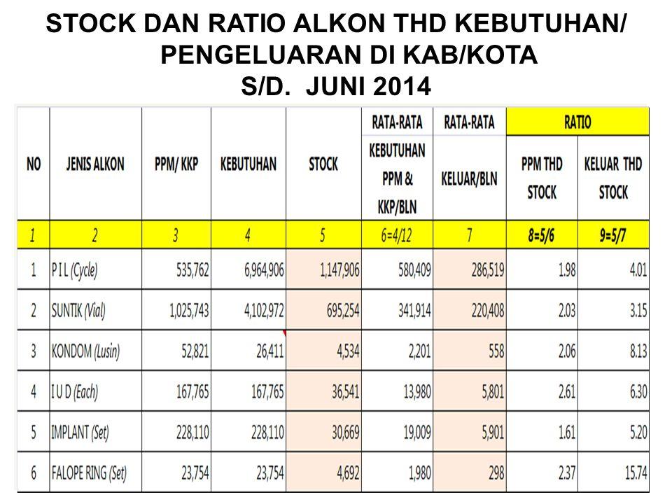 STOCK DAN RATIO ALKON THD KEBUTUHAN/ PENGELUARAN DI KAB/KOTA S/D