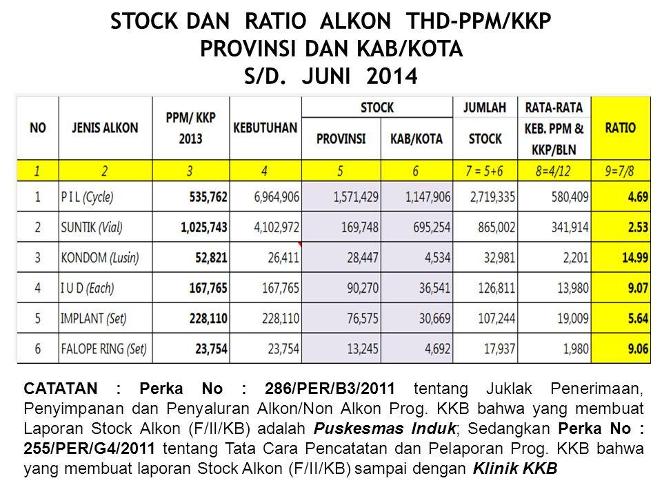 STOCK DAN RATIO ALKON THD-PPM/KKP PROVINSI DAN KAB/KOTA S/D. JUNI 2014