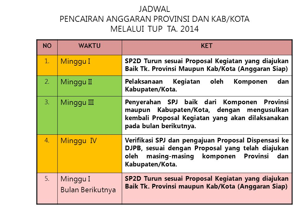 JADWAL PENCAIRAN ANGGARAN PROVINSI DAN KAB/KOTA MELALUI TUP TA. 2014