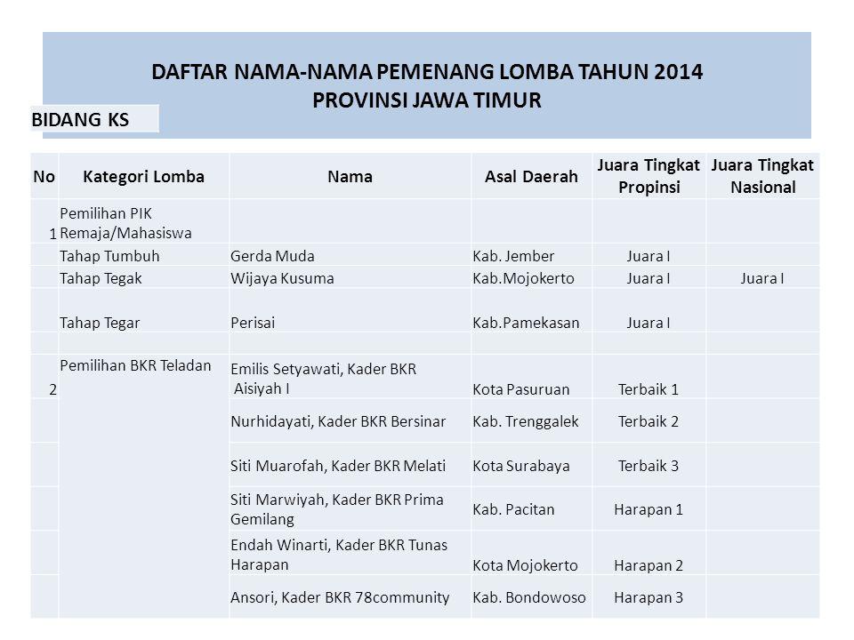 DAFTAR NAMA-NAMA PEMENANG LOMBA TAHUN 2014 PROVINSI JAWA TIMUR