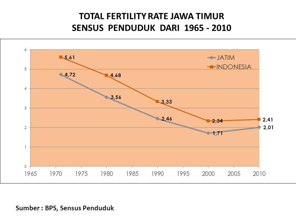 TOTAL FERTILITY RATE JAWA TIMUR