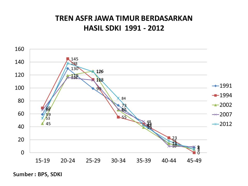 TREN ASFR JAWA TIMUR BERDASARKAN HASIL SDKI 1991 - 2012