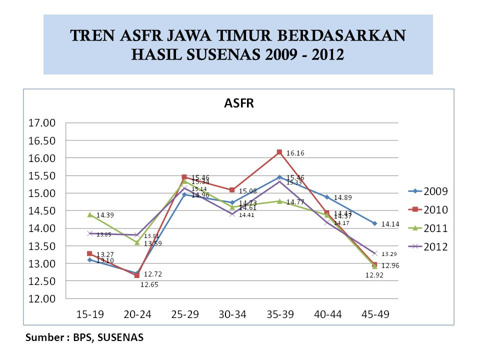 TREN ASFR JAWA TIMUR BERDASARKAN HASIL SUSENAS 2009 - 2012