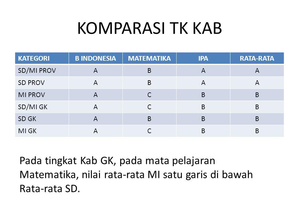 KOMPARASI TK KAB KATEGORI. B INDONESIA. MATEMATIKA. IPA. RATA-RATA. SD/MI PROV. A. B. SD PROV.