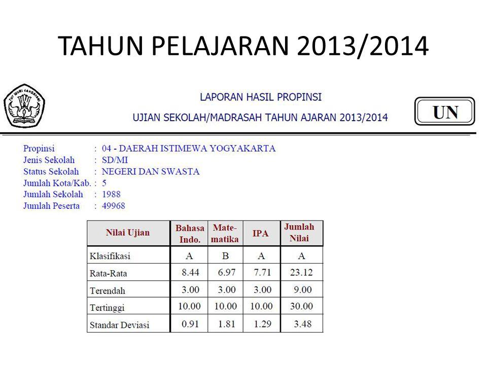 TAHUN PELAJARAN 2013/2014