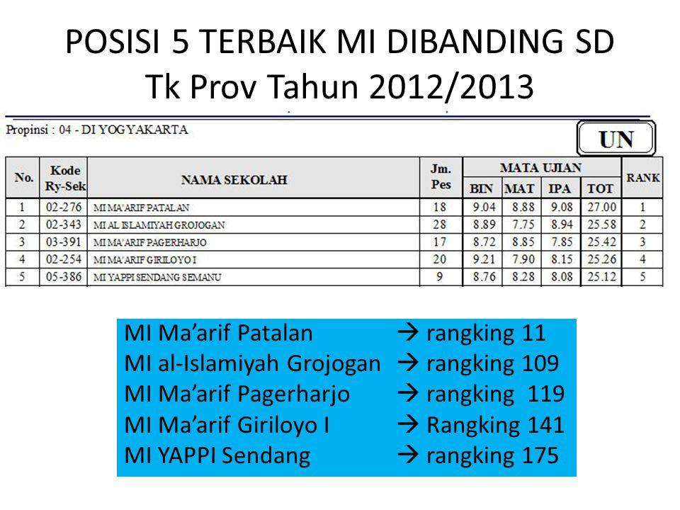 POSISI 5 TERBAIK MI DIBANDING SD Tk Prov Tahun 2012/2013