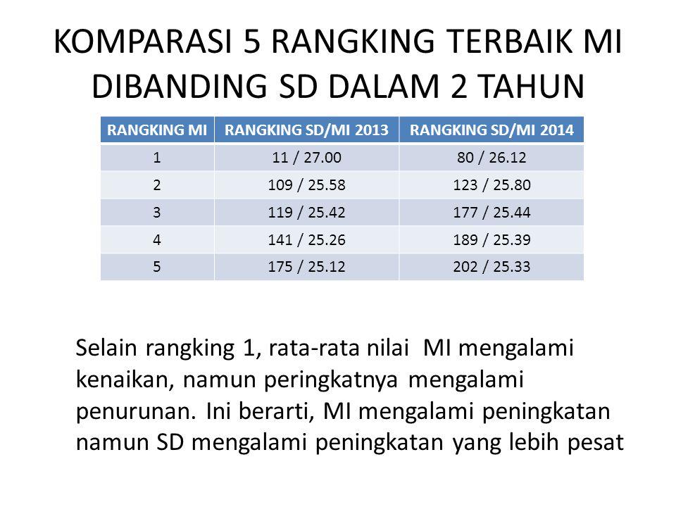 KOMPARASI 5 RANGKING TERBAIK MI DIBANDING SD DALAM 2 TAHUN