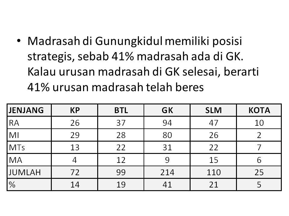 Madrasah di Gunungkidul memiliki posisi strategis, sebab 41% madrasah ada di GK.