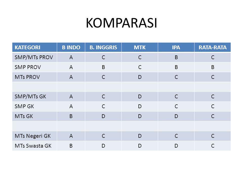 KOMPARASI KATEGORI B INDO B. INGGRIS MTK IPA RATA-RATA SMP/MTs PROV A