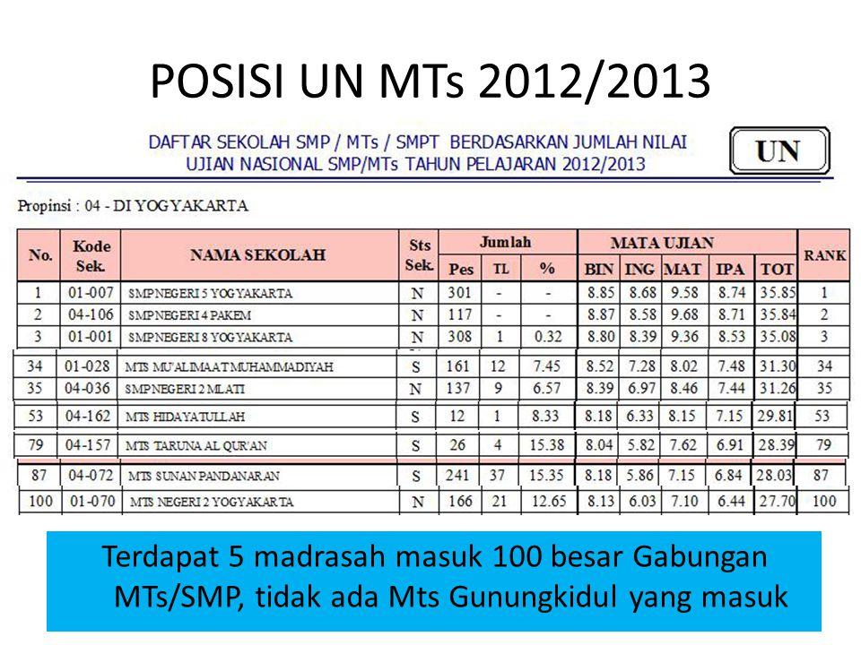 POSISI UN MTs 2012/2013 Terdapat 5 madrasah masuk 100 besar Gabungan MTs/SMP, tidak ada Mts Gunungkidul yang masuk.