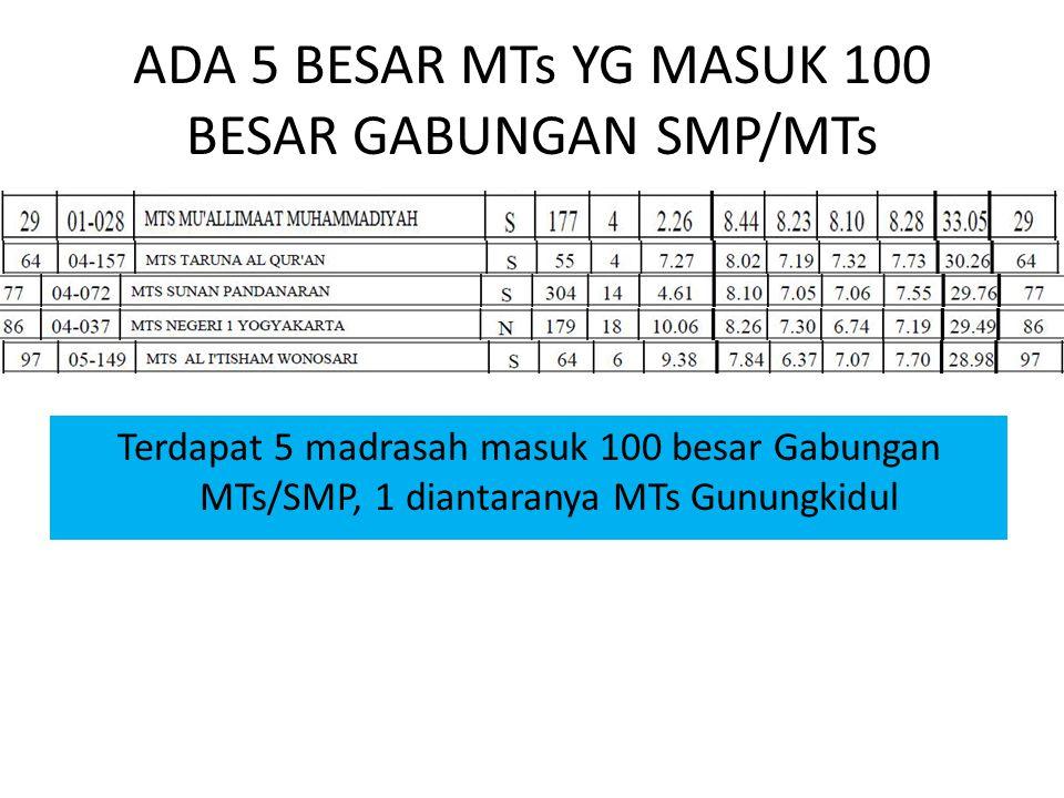 ADA 5 BESAR MTs YG MASUK 100 BESAR GABUNGAN SMP/MTs